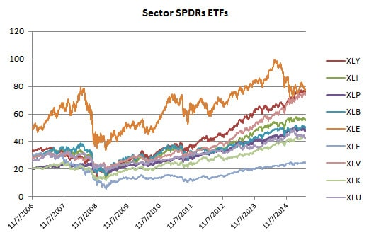 Fig 1 All sector SPDRs
