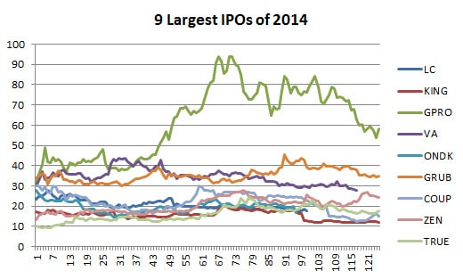 Fig 2 2014 IPOs first 6 months