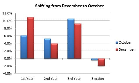 Fig 2 Shift Dec to Oct