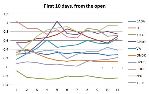 Fig 3 2014 IPOs first 10 days