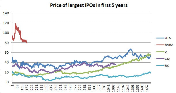 Fig 4 Largest IPOs