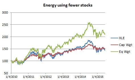 Fig 7 Energy with fewer stocks