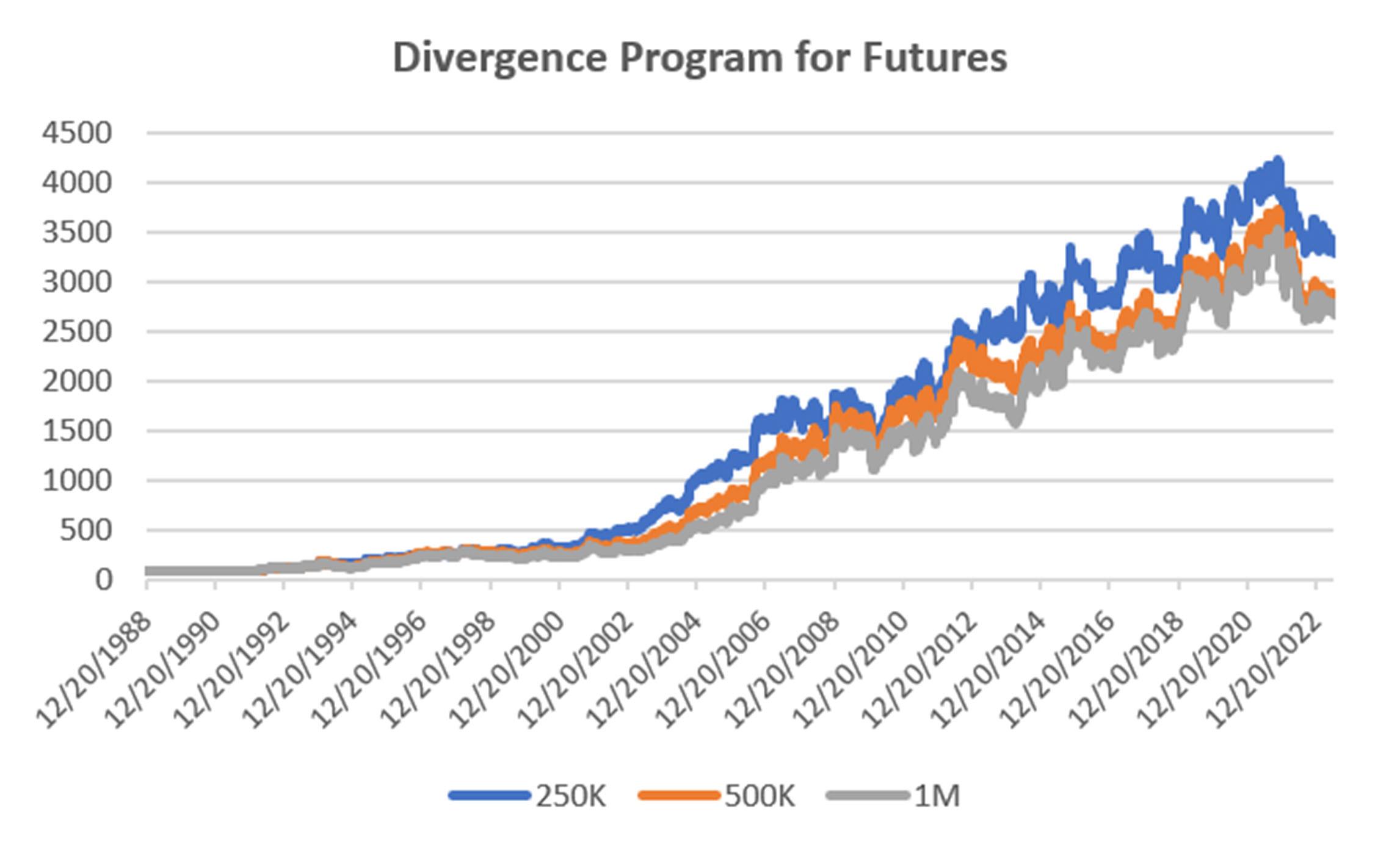 futures-divergence