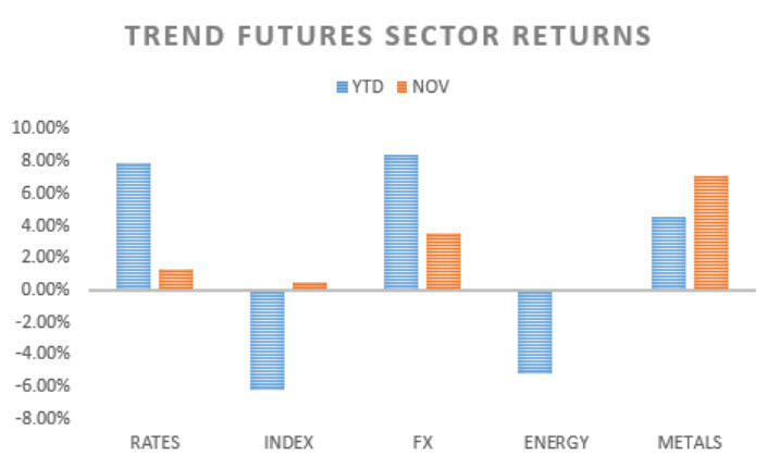 futures-sector-returns