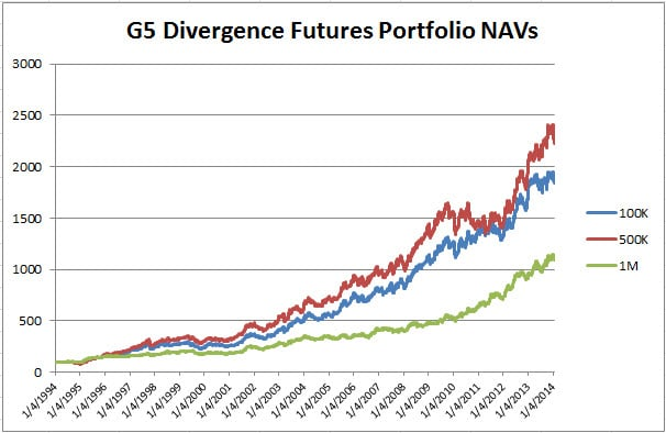 G5 Divergence Futures charts Jan 2014