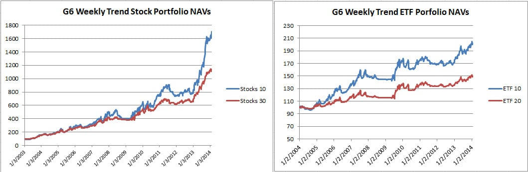 G6 Weekly Stock and ETF charts Jan 2014