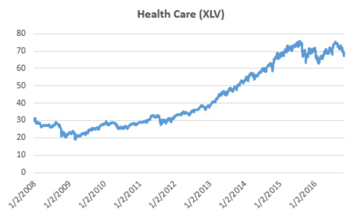 health-care-hlv