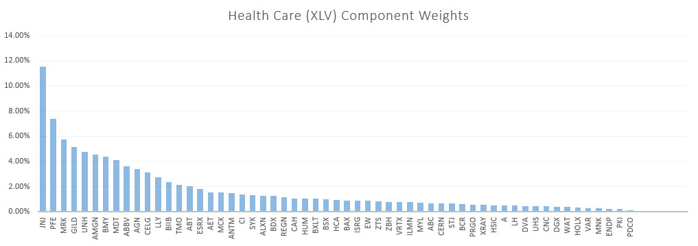 Healthcare component weights