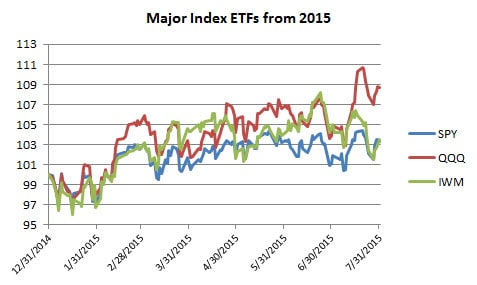 Major ETFS for 2015