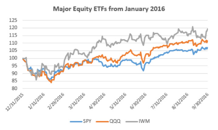 major-equity-etfs