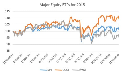 Major Equity ETFs