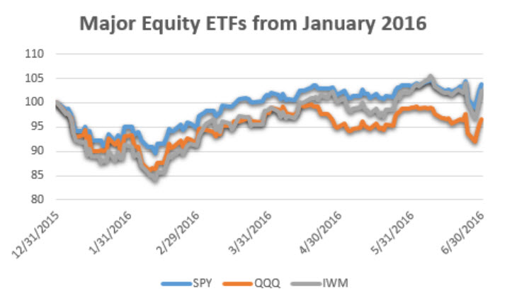 Major Equity Index