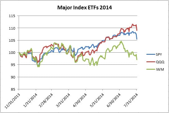 Major Index ETFs