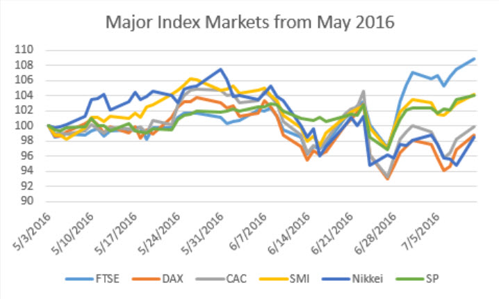 major-index-markets