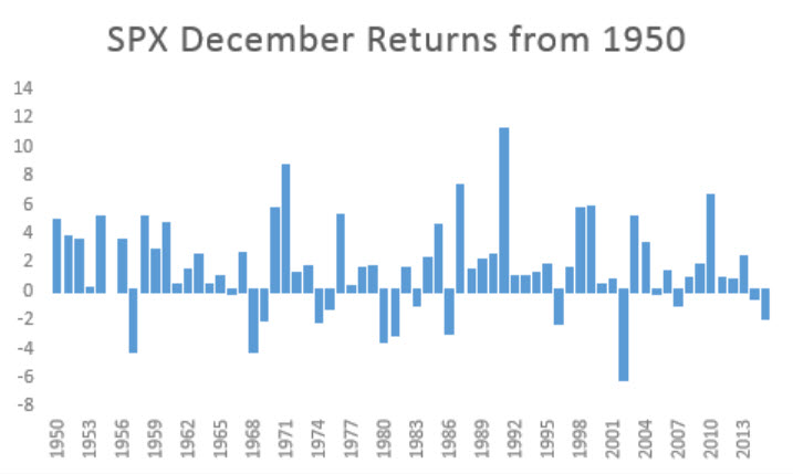 spx-from-1950