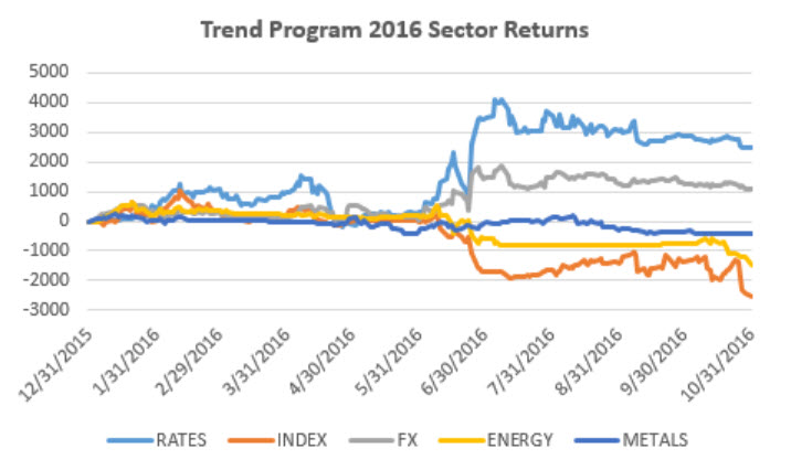 sector-returns