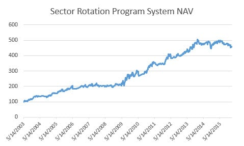 Sector Rotation NAVs