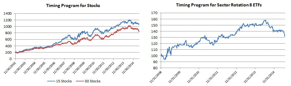 Timing equities
