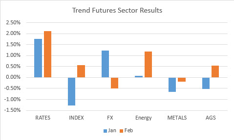 Trend Futures Sector Returns