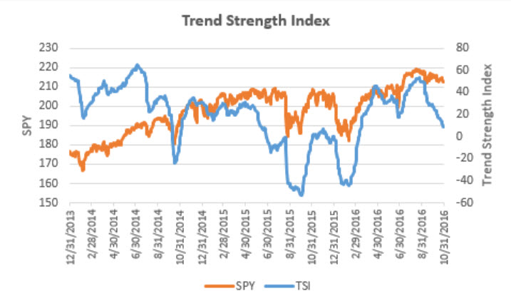 trend-strength-index