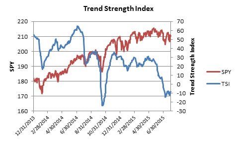 Trend Strength Index