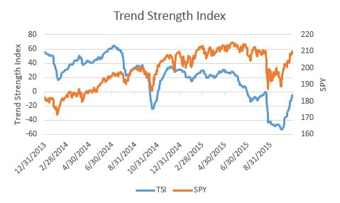 Trend Strength Indix