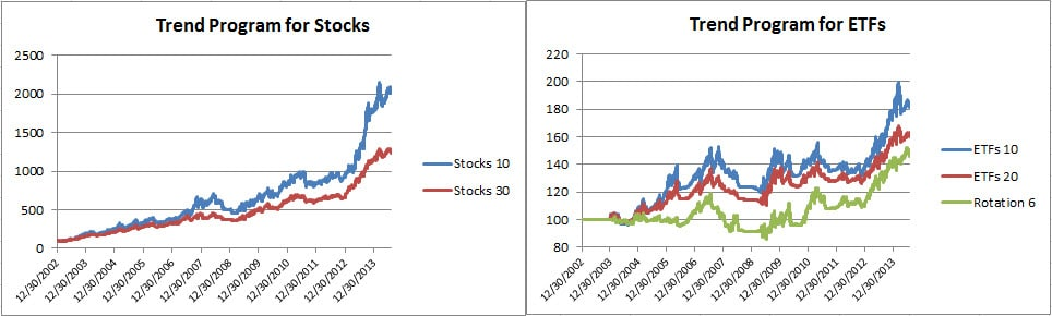 Trend stocks and ETFs July 2014