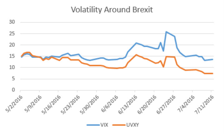 vix-and-uvxy-in-june