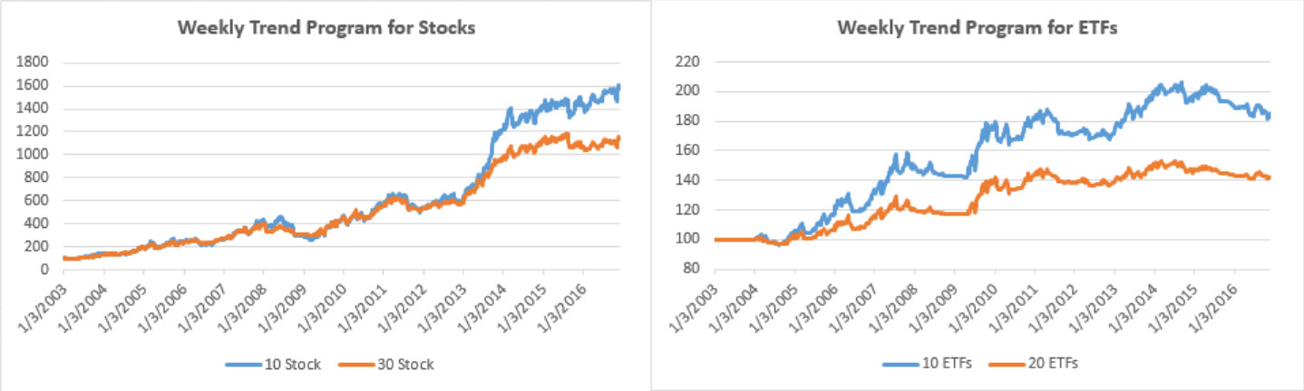 weekly-equity-trend