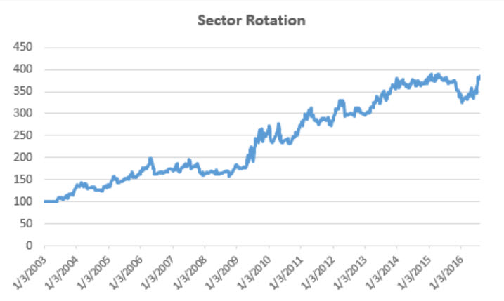 Weekly Sector Rotation