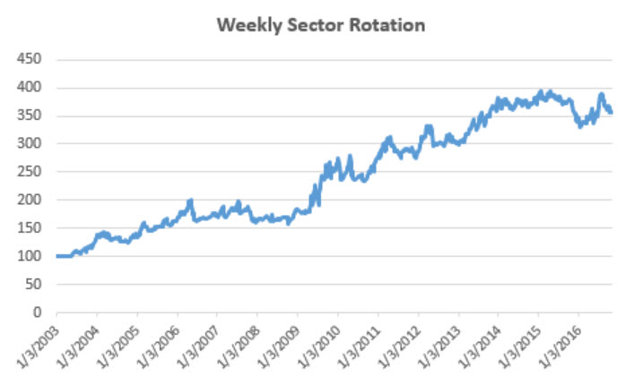 weekly-sector-rotation