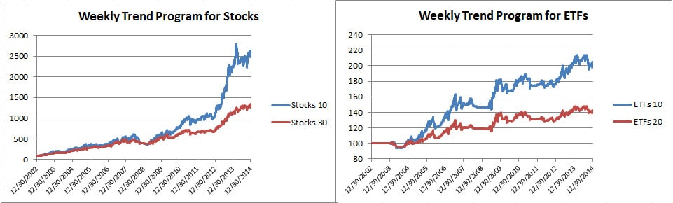Weekly Trend Equities